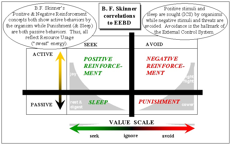 "b f skinner and the reinforcement theory ""reinforcement"" in behavior theory  developments from the standpoint of reflex behavior theory  and skinner, b f: schedules of reinforcement."